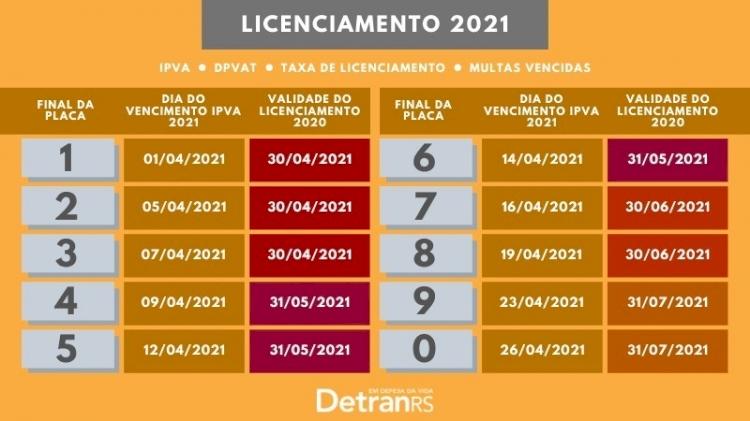 IPVA 2021: pagamento em janeiro pode garantir descontos de até 22,40%