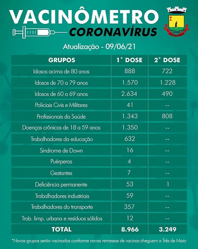 Vacinação contra Covid-19 segue com  doses da AstraZeneca